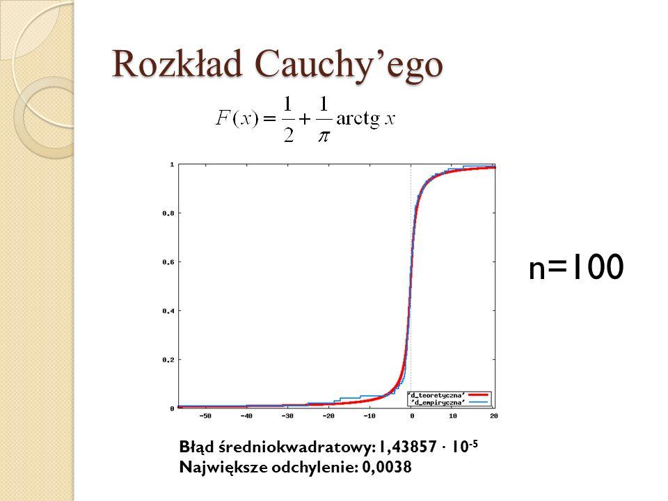 Rozkład Cauchyego n=100 Błąd średniokwadratowy: 1,43857 · 10 -5 Największe odchylenie: 0,0038
