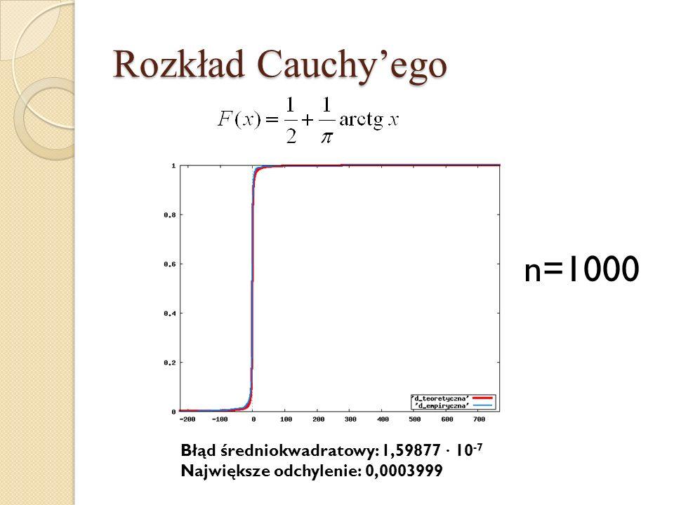 Rozkład Cauchyego n=1000 Błąd średniokwadratowy: 1,59877 · 10 -7 Największe odchylenie: 0,0003999