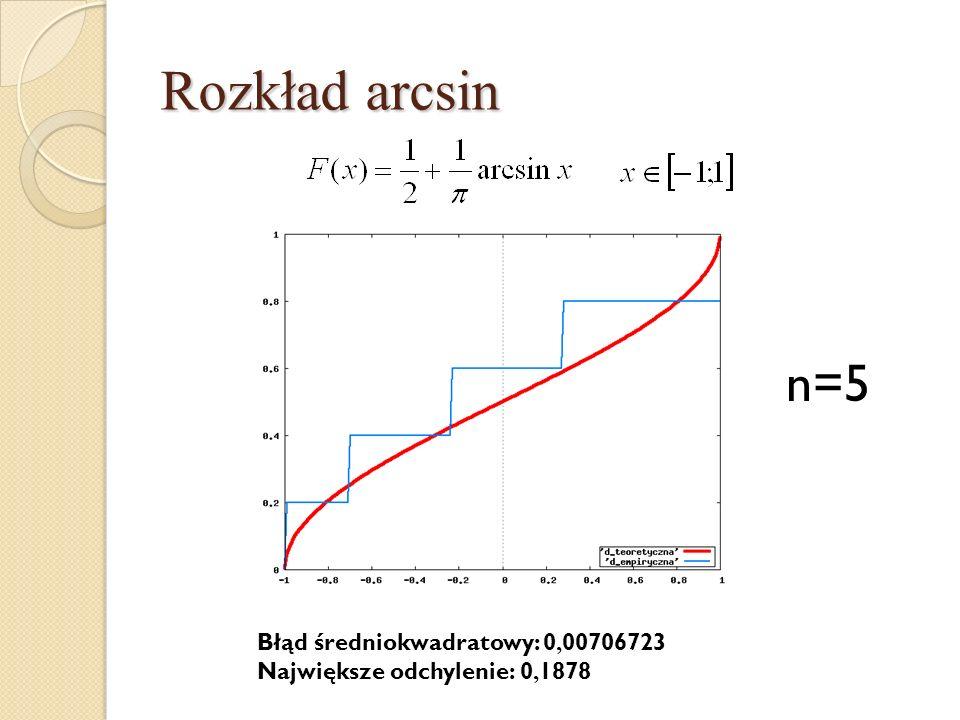 Rozkład arcsin n=5 Błąd średniokwadratowy: 0, 00706723 Największe odchylenie: 0, 1878