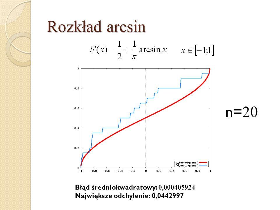 Rozkład arcsin n= 20 Błąd średniokwadratowy: 0,000405924 Największe odchylenie: 0, 0442997
