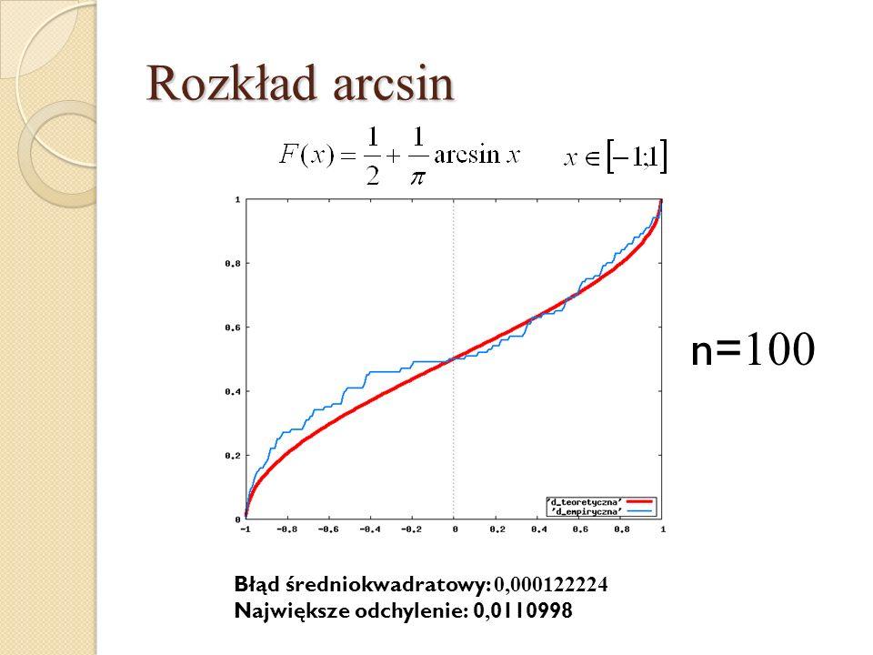 Rozkład arcsin n= 100 Błąd średniokwadratowy: 0,000122224 Największe odchylenie: 0, 0110998