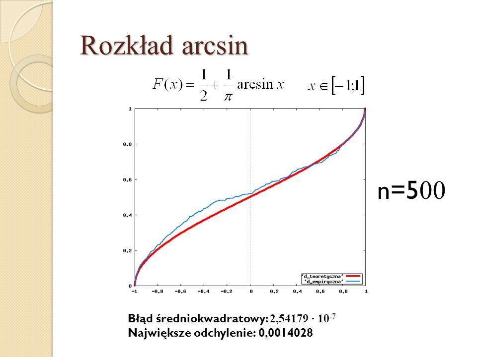 Rozkład arcsin n=5 00 Błąd średniokwadratowy: 2,54179 · 10 -7 Największe odchylenie: 0, 0014028