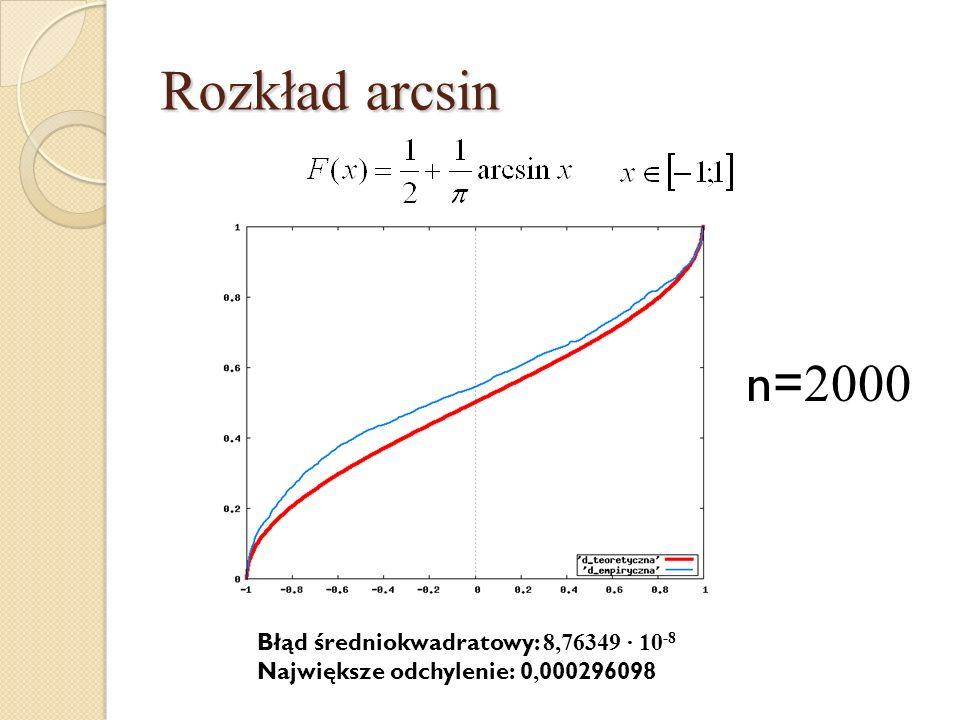Rozkład arcsin n= 2000 Błąd średniokwadratowy: 8,76349 · 10 -8 Największe odchylenie: 0, 000296098