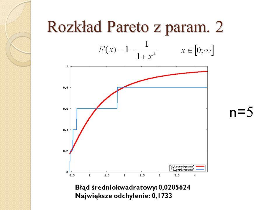Rozkład Pareto z param. 2 n= 5 Błąd średniokwadratowy: 0, 0285624 Największe odchylenie: 0, 1733