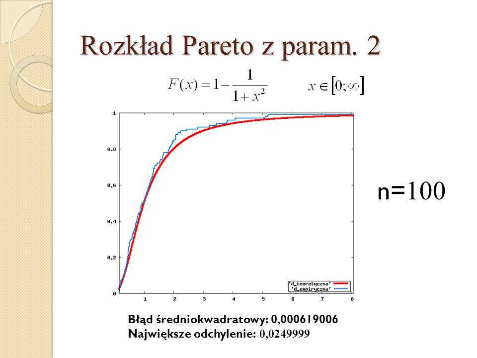 Rozkład Pareto z param. 2 n= 100 Błąd średniokwadratowy: 0, 000619006 Największe odchylenie: 0,0249999