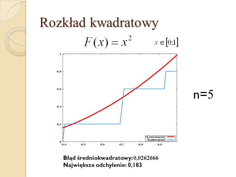Rozkład kwadratowy n= 5 Błąd średniokwadratowy: 0,0262666 Największe odchylenie: 0, 183