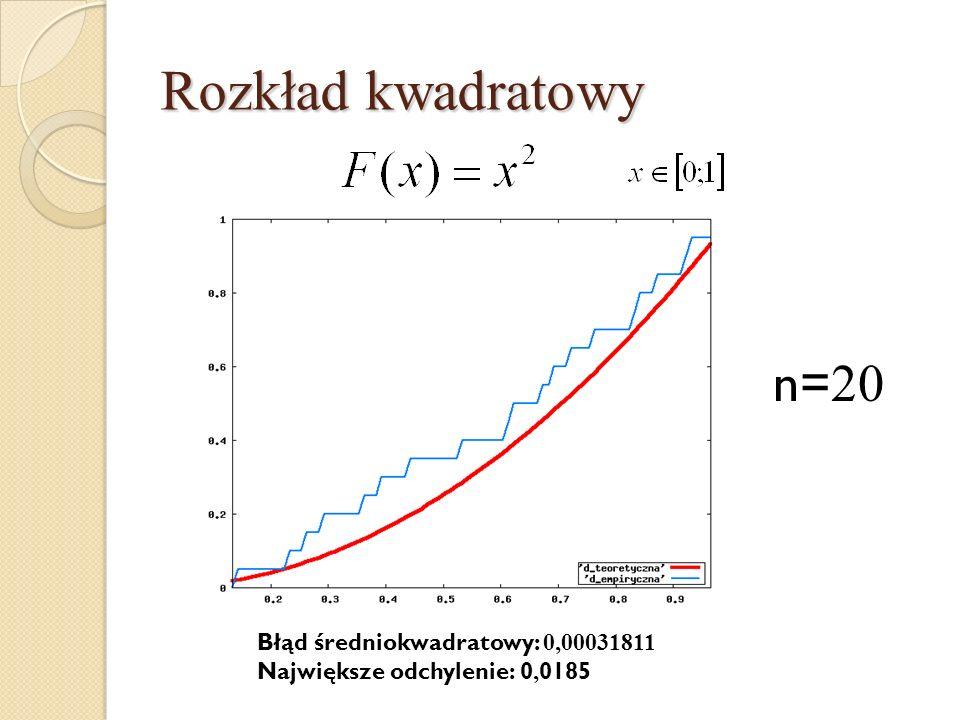 Rozkład kwadratowy n= 20 Błąd średniokwadratowy: 0,00031811 Największe odchylenie: 0, 0185