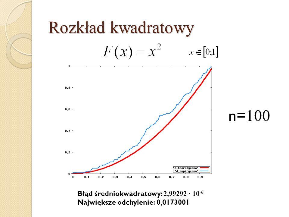 Rozkład kwadratowy n= 100 Błąd średniokwadratowy: 2,99292 · 10 -6 Największe odchylenie: 0, 0173001