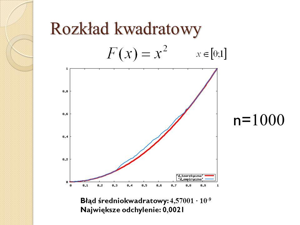 Rozkład kwadratowy n= 1000 Błąd średniokwadratowy: 4,57001 · 10 -9 Największe odchylenie: 0, 0021