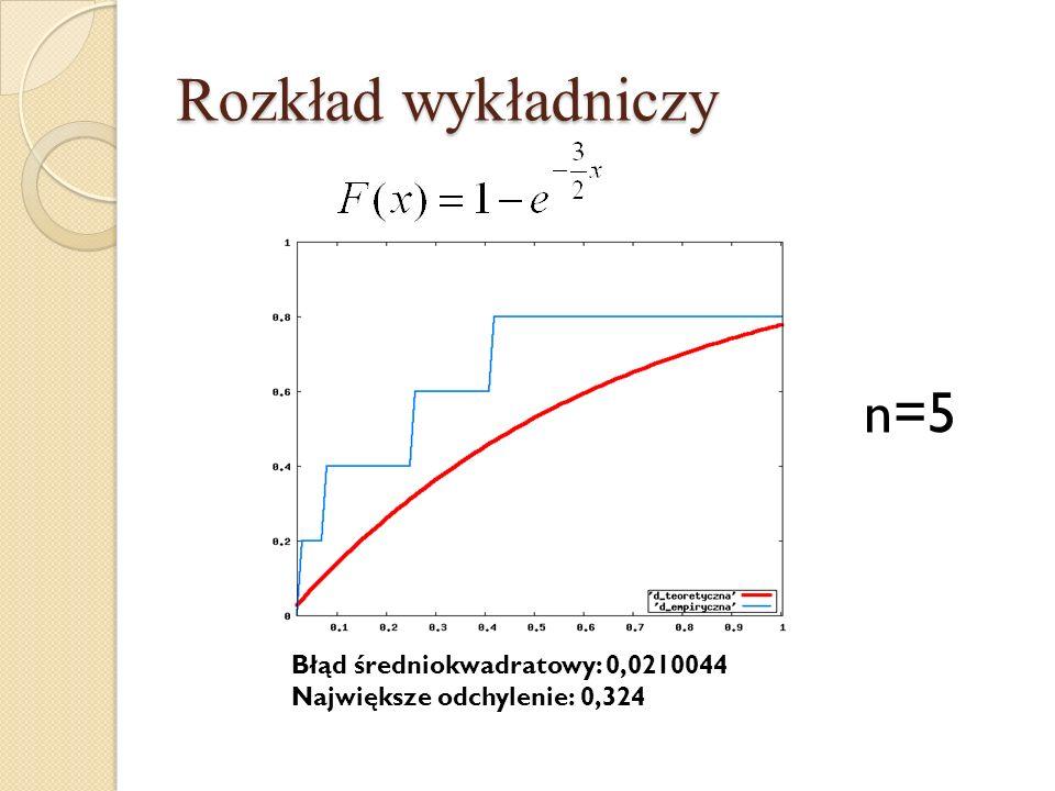 Rozkład wykładniczy n=5 Błąd średniokwadratowy: 0,0210044 Największe odchylenie: 0,324