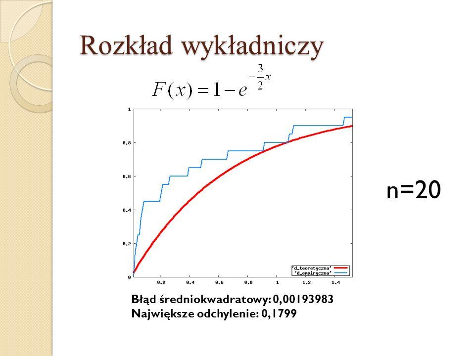 Rozkład wykładniczy n=20 Błąd średniokwadratowy: 0,00193983 Największe odchylenie: 0,1799