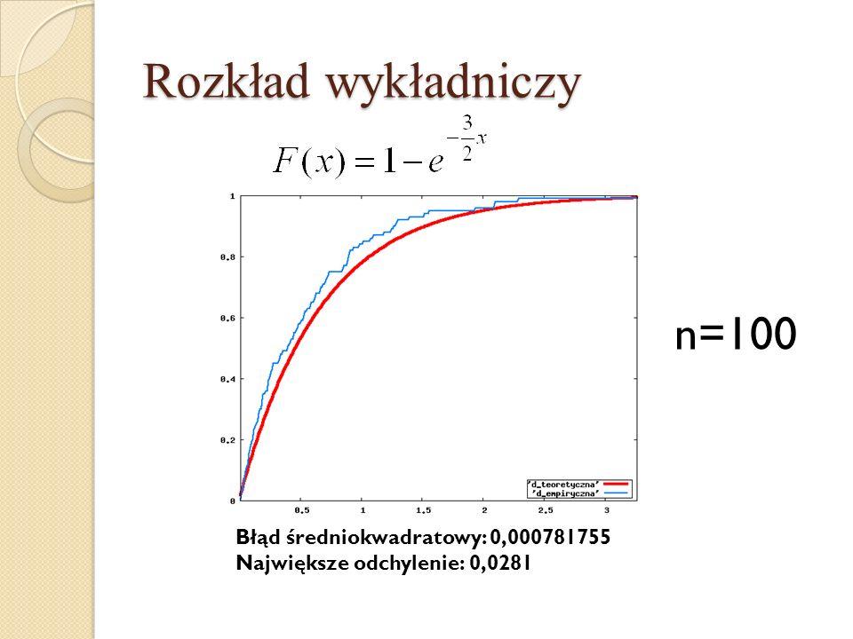Rozkład wykładniczy n=100 Błąd średniokwadratowy: 0,000781755 Największe odchylenie: 0,0281