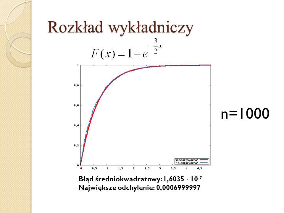 Rozkład wykładniczy n=1000 Błąd średniokwadratowy: 1,6035 · 10 -7 Największe odchylenie: 0,0006999997