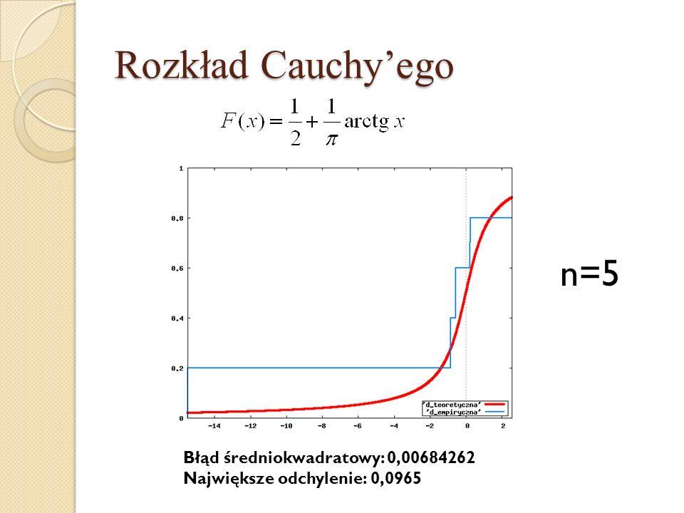 Rozkład Cauchyego n=5 Błąd średniokwadratowy: 0,00684262 Największe odchylenie: 0,0965