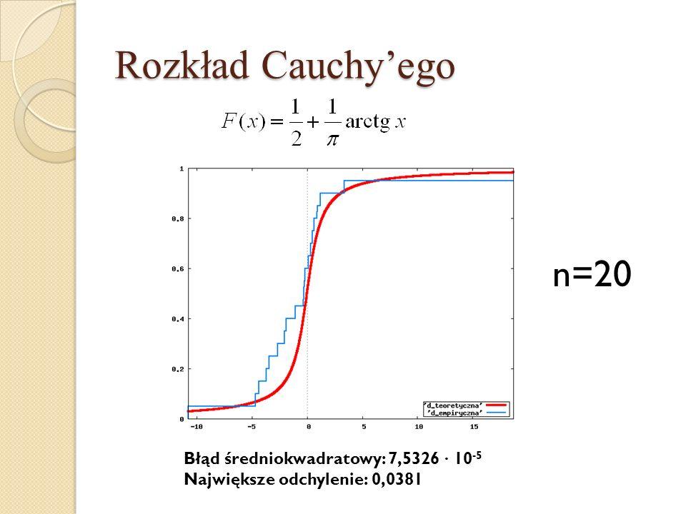 Rozkład Cauchyego n=20 Błąd średniokwadratowy: 7,5326 · 10 -5 Największe odchylenie: 0,0381