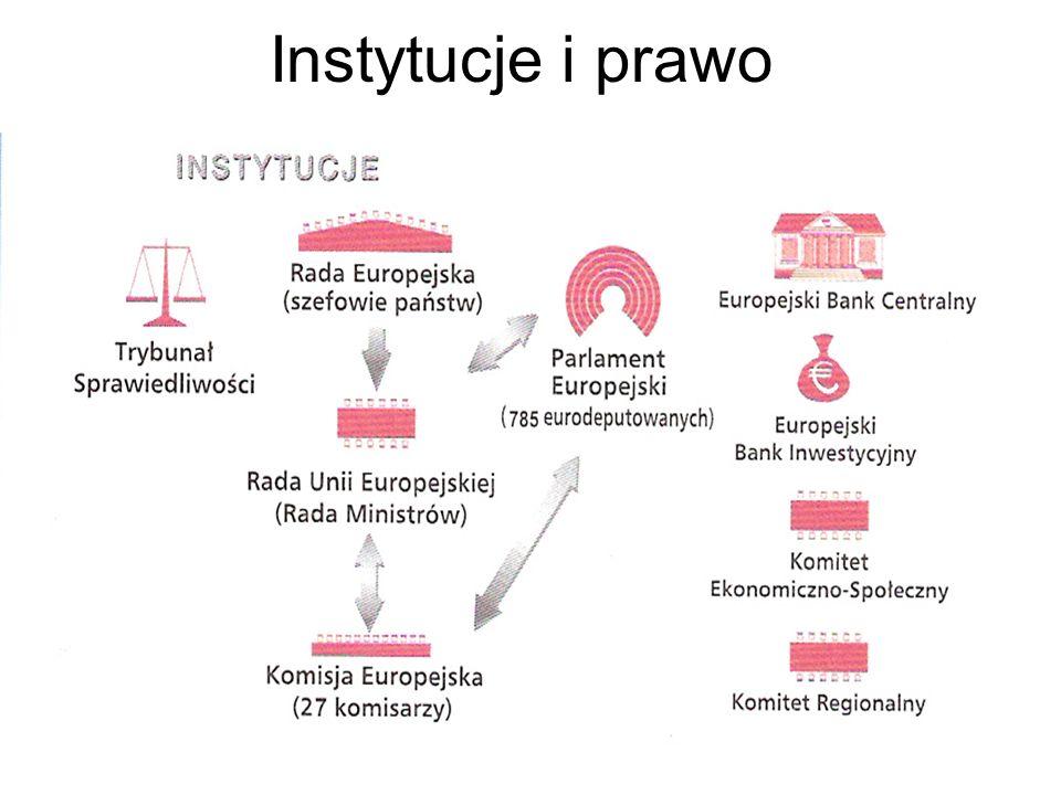 Instytucje i prawo