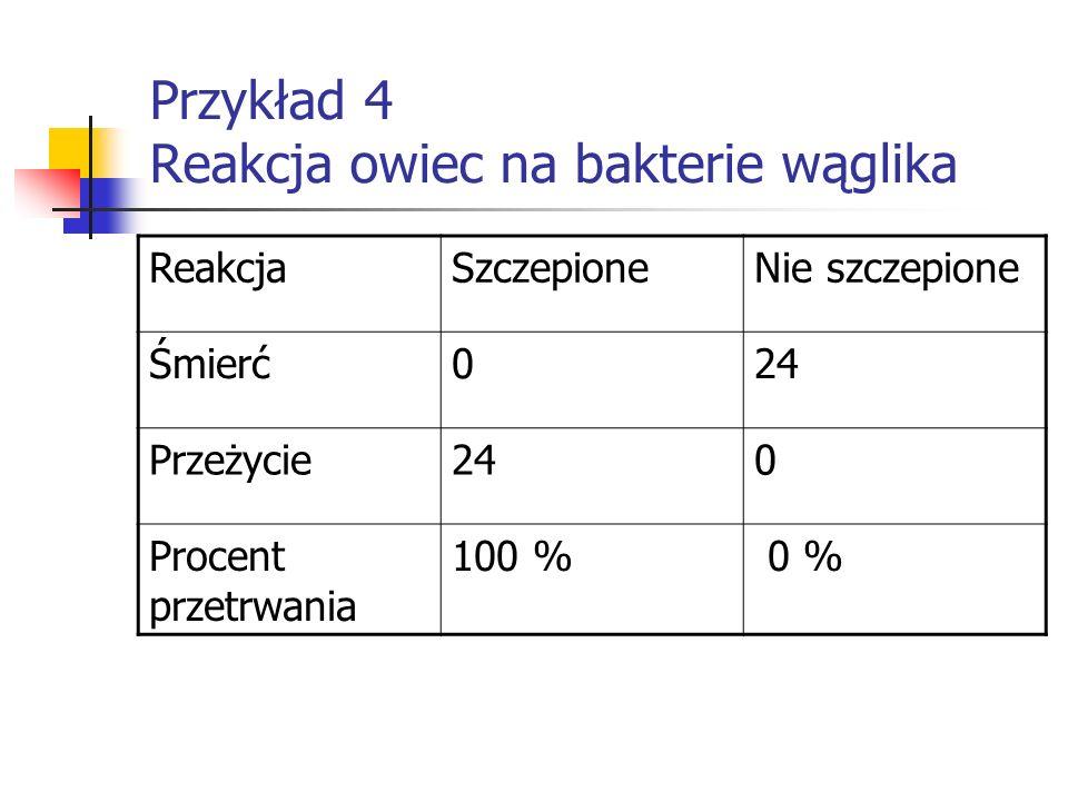 Przykład 4 Reakcja owiec na bakterie wąglika ReakcjaSzczepioneNie szczepione Śmierć024 Przeżycie240 Procent przetrwania 100 % 0 %