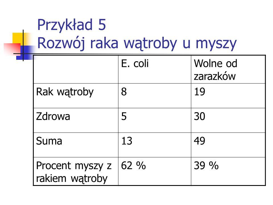 Przykład 5 Rozwój raka wątroby u myszy E. coliWolne od zarazków Rak wątroby819 Zdrowa530 Suma1349 Procent myszy z rakiem wątroby 62 %39 %