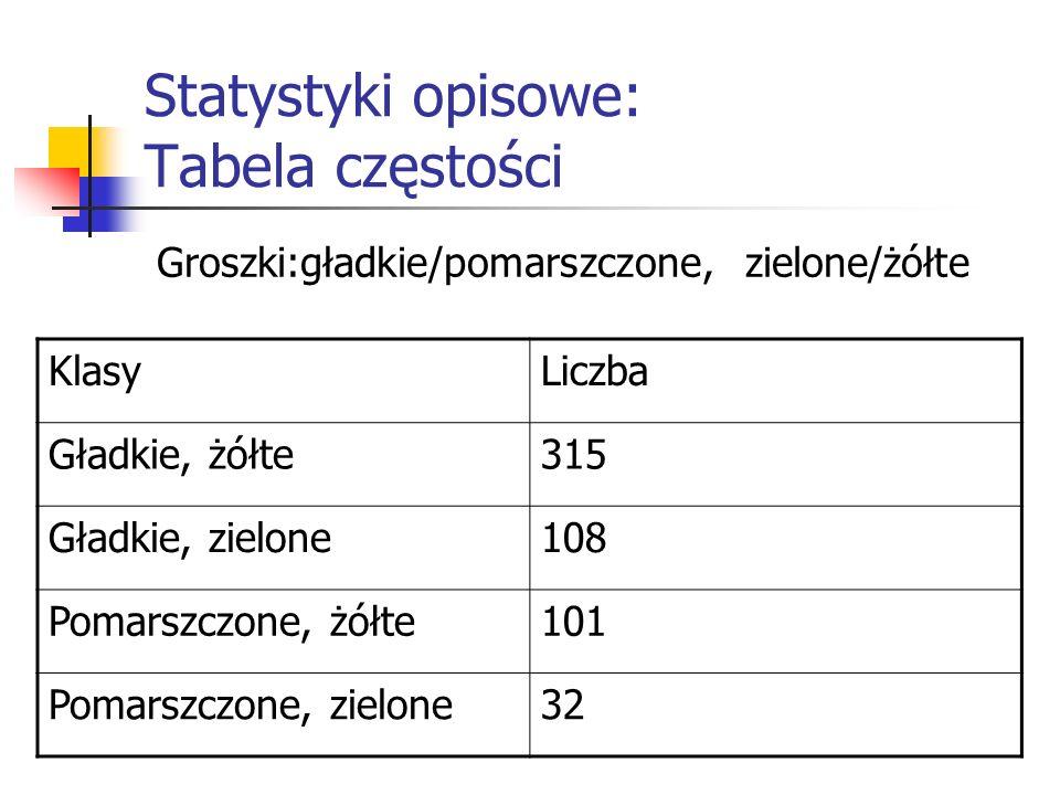 Statystyki opisowe: Tabela częstości Groszki:gładkie/pomarszczone, zielone/żółte KlasyLiczba Gładkie, żółte315 Gładkie, zielone108 Pomarszczone, żółte