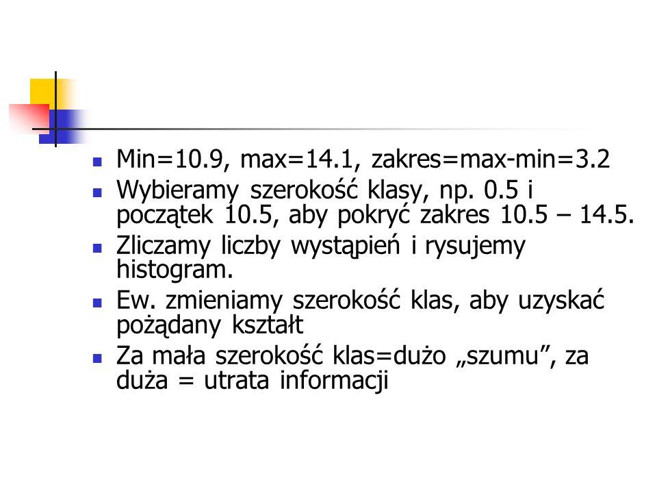 Min=10.9, max=14.1, zakres=max-min=3.2 Wybieramy szerokość klasy, np. 0.5 i początek 10.5, aby pokryć zakres 10.5 – 14.5. Zliczamy liczby wystąpień i