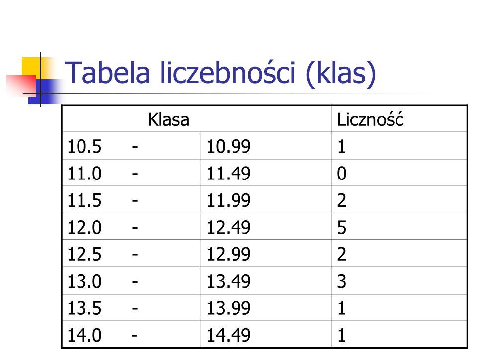Tabela liczebności (klas) KlasaLiczność 10.5 -10.991 11.0 -11.490 11.5 -11.992 12.0 -12.495 12.5 -12.992 13.0 -13.493 13.5 -13.991 14.0 -14.491