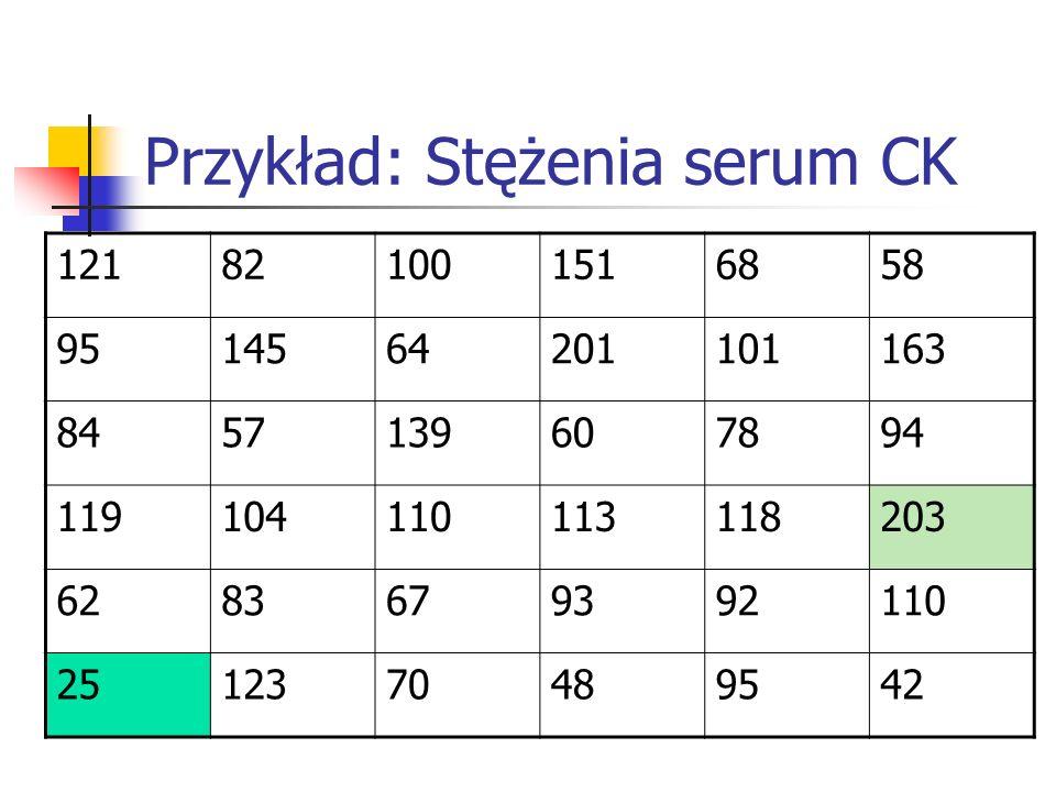 Przykład: Stężenia serum CK 121821001516858 9514564201101163 8457139607894 119104110113118203 6283679392110 2512370489542