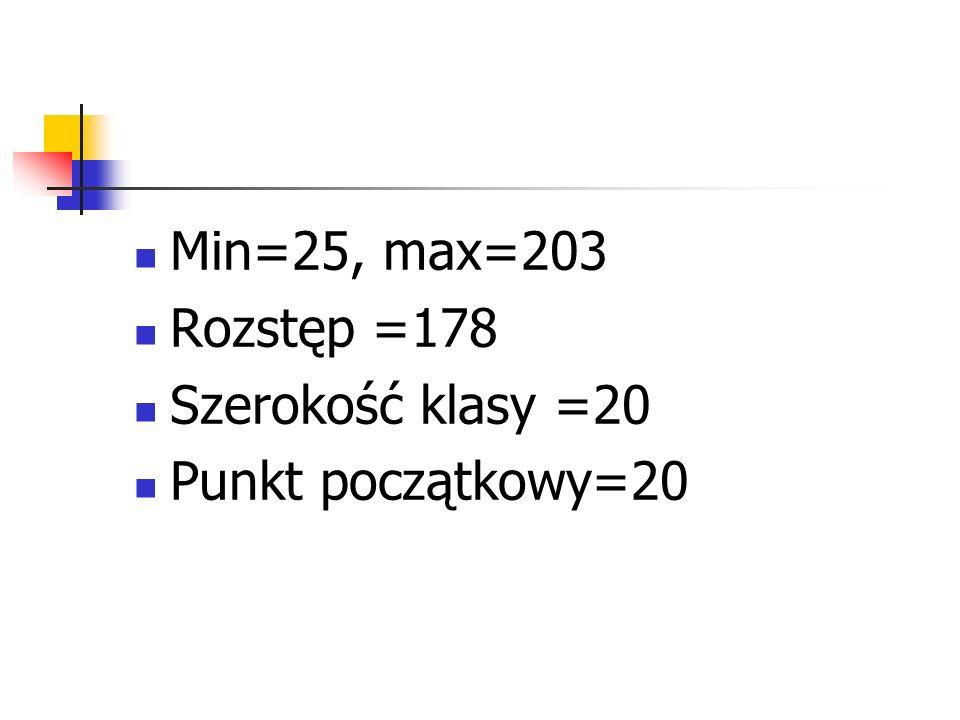 Min=25, max=203 Rozstęp =178 Szerokość klasy =20 Punkt początkowy=20