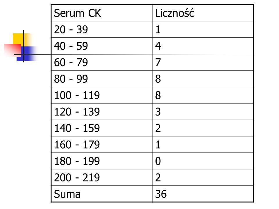 Serum CKLiczność 20 - 391 40 - 594 60 - 797 80 - 998 100 - 1198 120 - 1393 140 - 1592 160 - 1791 180 - 1990 200 - 2192 Suma36