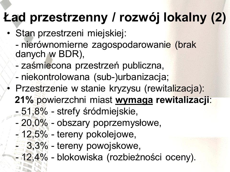 Ład przestrzenny / rozwój lokalny (2) Stan przestrzeni miejskiej: - nierównomierne zagospodarowanie (brak danych w BDR), - zaśmiecona przestrzeń publi