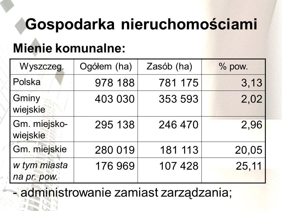 Gospodarka nieruchomościami Mienie komunalne: - administrowanie zamiast zarządzania; Wyszczeg.Ogółem (ha)Zasób (ha)% pow. Polska 978 188781 1753,13 Gm