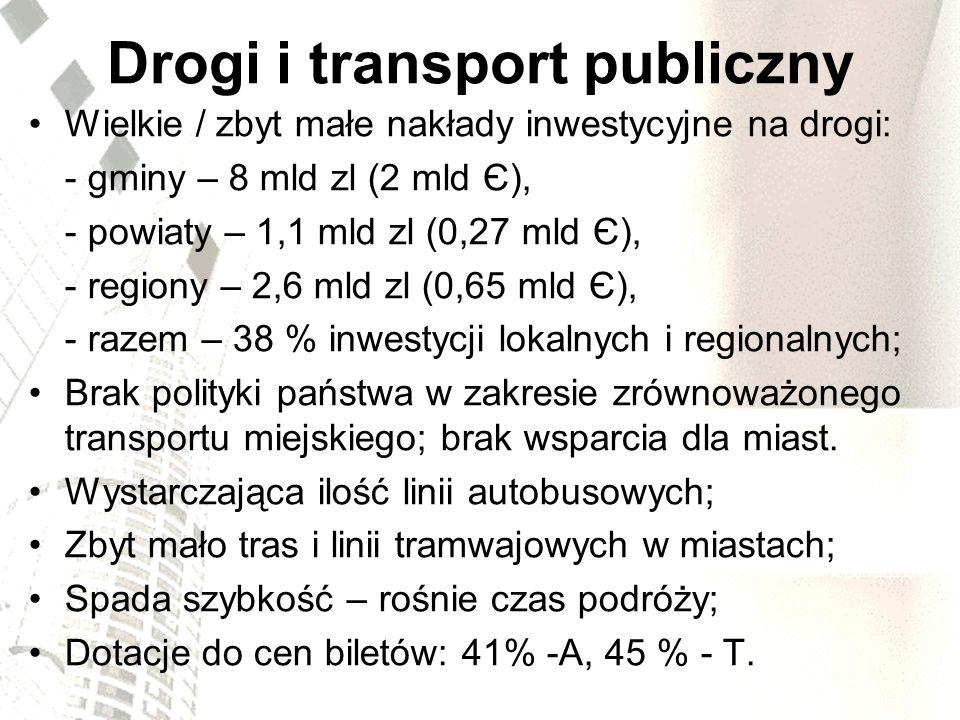 Drogi i transport publiczny Wielkie / zbyt małe nakłady inwestycyjne na drogi: - gminy – 8 mld zl (2 mld Є), - powiaty – 1,1 mld zl (0,27 mld Є), - re