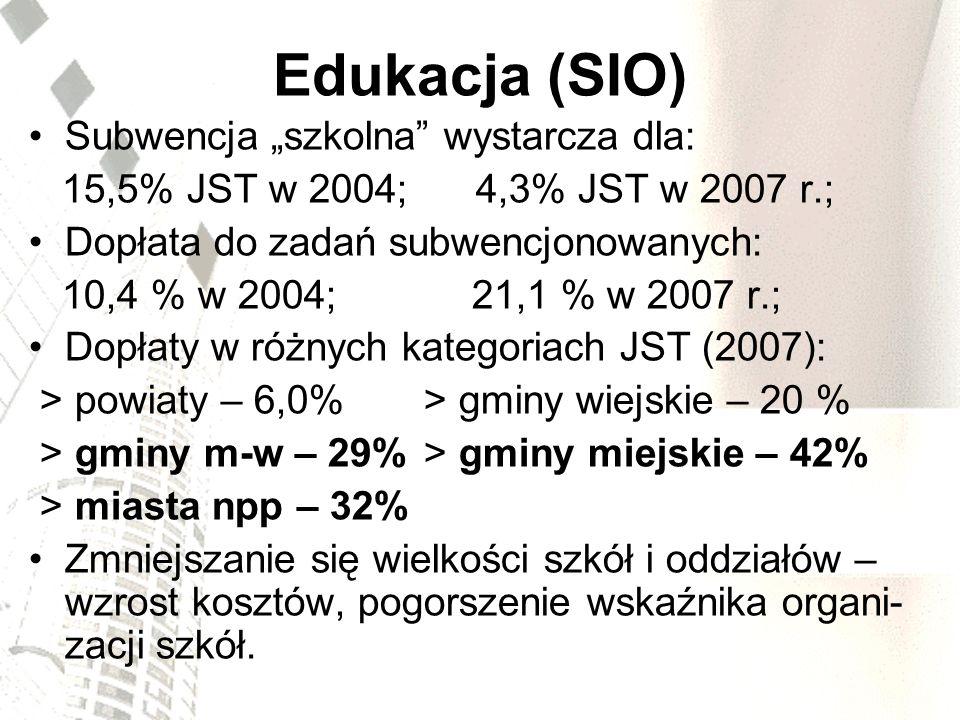 Edukacja (SIO) Subwencja szkolna wystarcza dla: 15,5% JST w 2004; 4,3% JST w 2007 r.; Dopłata do zadań subwencjonowanych: 10,4 % w 2004; 21,1 % w 2007