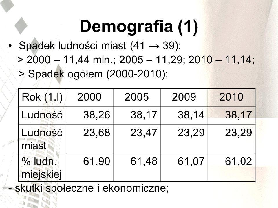 Demografia (2) Sub-urbanizacja: - kierunki migracji (gminy podmiejskie), - marnotrawstwo ekonomiczne; Zmiany proporcji pokoleniowych: - mniej pracujących, więcej pozostających na utrzymaniu, - starzenie - wyzwanie dla polityki społecznej miast i państwa;