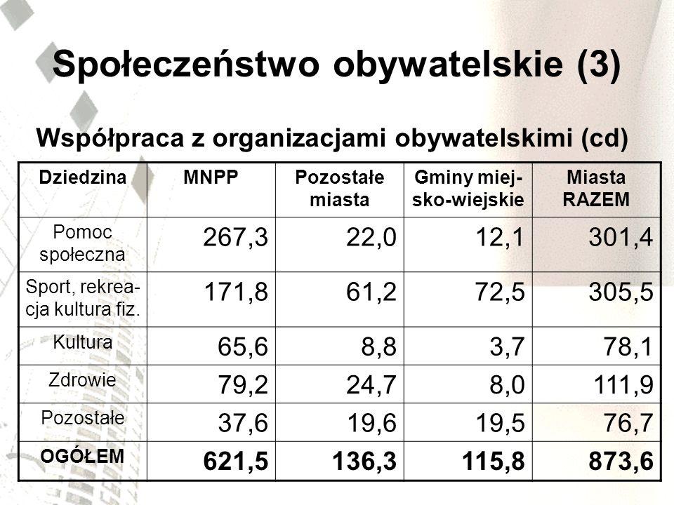 Drogi i transport publiczny Wielkie / zbyt małe nakłady inwestycyjne na drogi: - gminy – 8 mld zl (2 mld Є), - powiaty – 1,1 mld zl (0,27 mld Є), - regiony – 2,6 mld zl (0,65 mld Є), - razem – 38 % inwestycji lokalnych i regionalnych; Brak polityki państwa w zakresie zrównoważonego transportu miejskiego; brak wsparcia dla miast.
