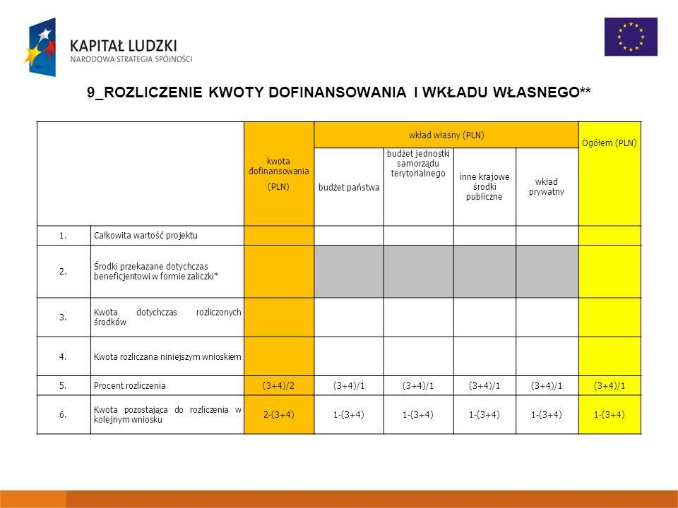 9_ROZLICZENIE KWOTY DOFINANSOWANIA I WKŁADU WŁASNEGO** kwota dofinansowania (PLN) wkład własny (PLN) Ogółem (PLN) budżet państwa budżet jednostki samorządu terytorialnego inne krajowe środki publiczne wkład prywatny 1.Całkowita wartość projektu 2.