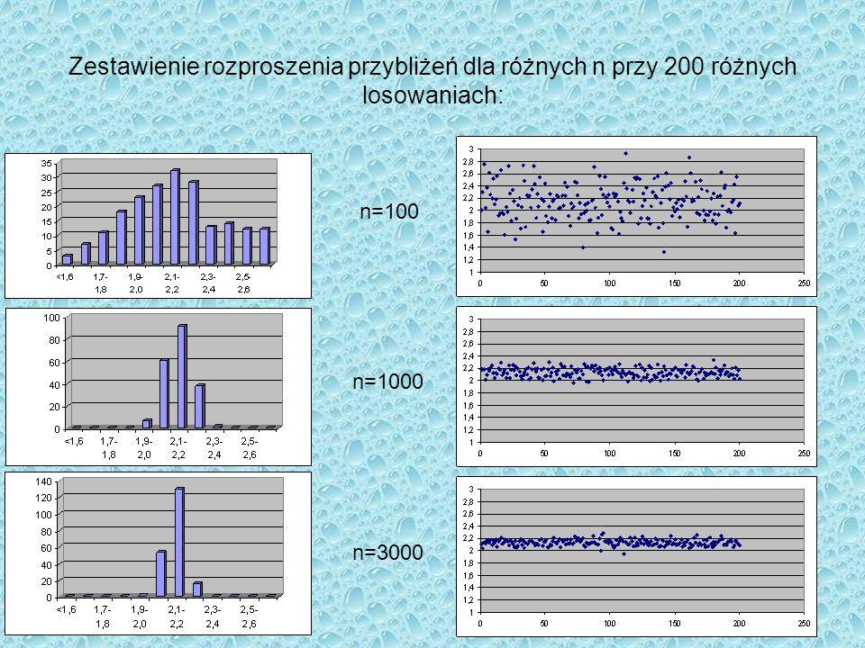 Zestawienie rozproszenia przybliżeń dla różnych n przy 200 różnych losowaniach: n=100 n=1000 n=3000
