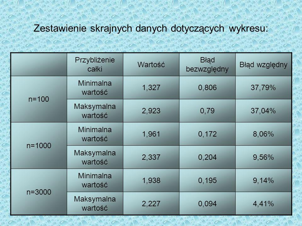 Zestawienie skrajnych danych dotyczących wykresu: Przybliżenie całki Wartość Błąd bezwzględny Błąd względny n=100 Minimalna wartość 1,3270,80637,79% M