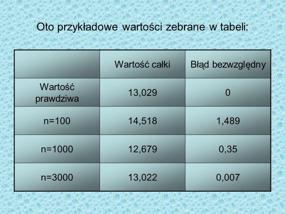 Oto przykładowe wartości zebrane w tabeli: Wartość całkiBłąd bezwzględny Wartość prawdziwa 13,0290 n=10014,5181,489 n=100012,6790,35 n=300013,0220,007