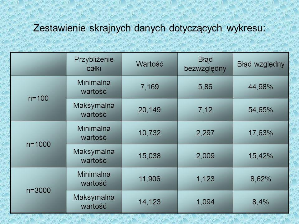 Zestawienie skrajnych danych dotyczących wykresu: Przybliżenie całki Wartość Błąd bezwzględny Błąd względny n=100 Minimalna wartość 7,1695,8644,98% Ma