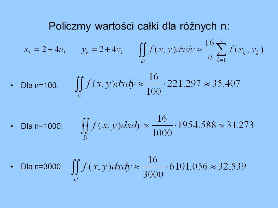 Policzmy wartości całki dla różnych n: Dla n=100: Dla n=1000: Dla n=3000:
