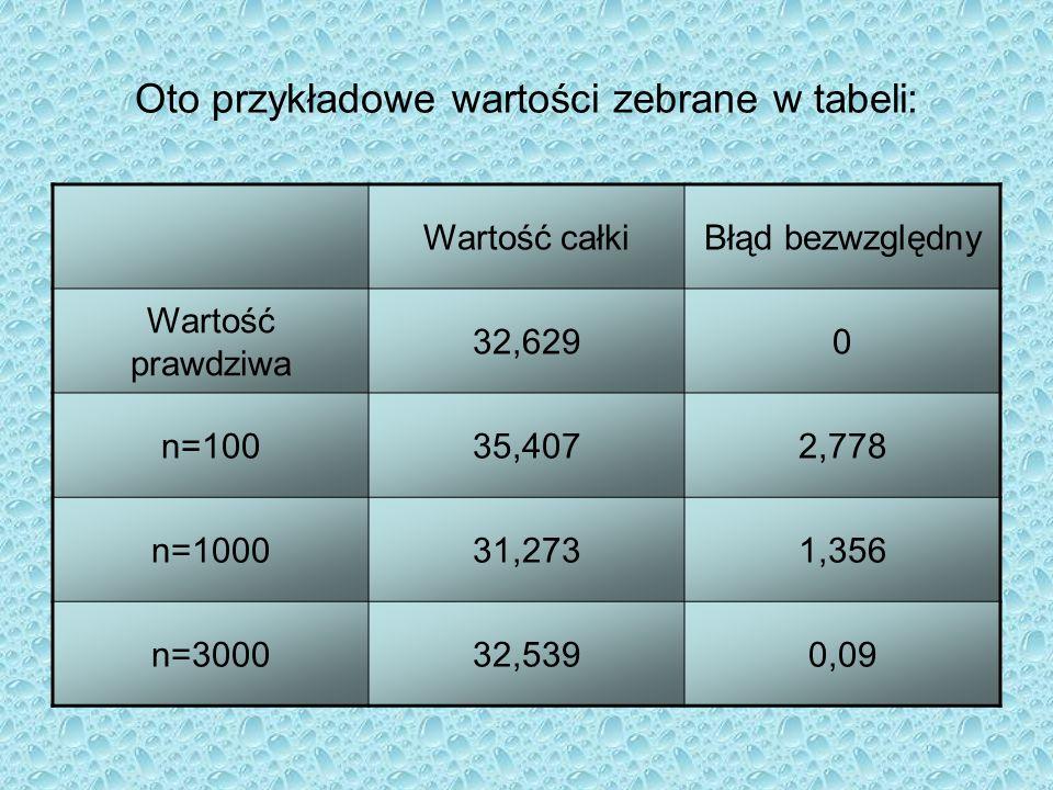 Oto przykładowe wartości zebrane w tabeli: Wartość całkiBłąd bezwzględny Wartość prawdziwa 32,6290 n=10035,4072,778 n=100031,2731,356 n=300032,5390,09