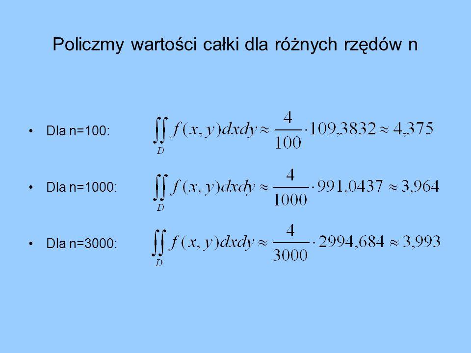 Zestawienie skrajnych danych dotyczących wykresu: Przybliżenie całki Wartość Błąd bezwzględny Błąd względny n=100 Minimalna wartość 18,65913,9742,81% Maksymalna wartość 49,33816,70951,21% n=1000 Minimalna wartość 28,7013,92812,04% Maksymalna wartość 38,5335,90418,09% n=3000 Minimalna wartość 29,263,36910,33% Maksymalna wartość 35,6032,9749,11%