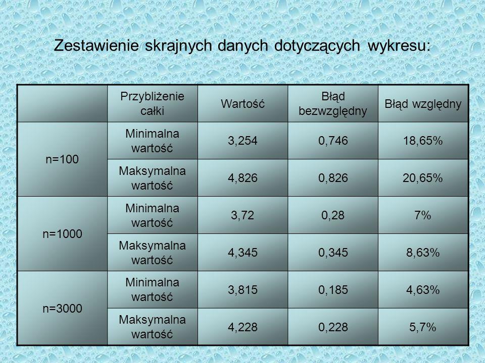 Zestawienie skrajnych danych dotyczących wykresu: Przybliżenie całki Wartość Błąd bezwzględny Błąd względny n=100 Minimalna wartość 3,2540,74618,65% M