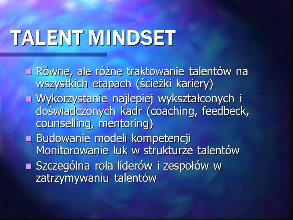 TALENT MINDSET Równe, ale różne traktowanie talentów na wszystkich etapach (ścieżki kariery) Równe, ale różne traktowanie talentów na wszystkich etapa