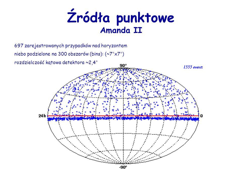 Źródła punktowe Amanda II 697 zarejestrowanych przypadków nad horyzontem niebo podzielone na 300 obszarów (bins): (~7°x7°) rozdzielczość kątowa detekt