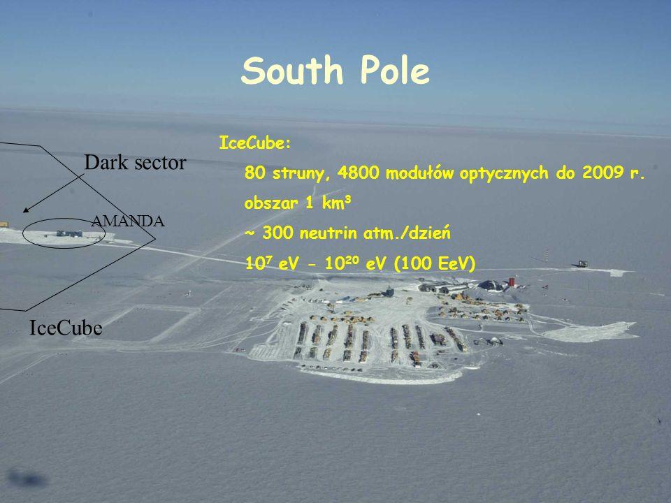 South Pole Dark sector AMANDA IceCube IceCube: 80 struny, 4800 modułów optycznych do 2009 r. obszar 1 km 3 ~ 300 neutrin atm./dzień 10 7 eV - 10 20 eV
