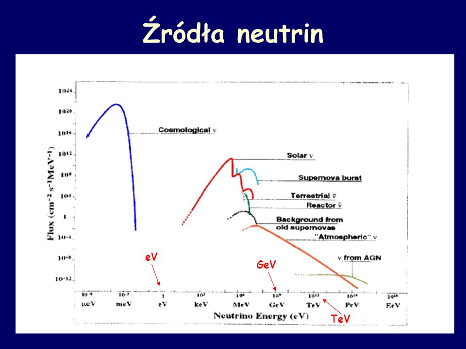 Źródło: arXiv:astro-ph/0203181, Search for diffuse neutrino flux from astrophysical sources with MACRO, The Macro Collaboration, 12 Marca 2002.