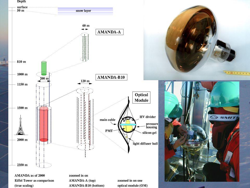 South Pole 1995 – 4 struny 1997 - Amanda-B10: 10 strun, 302 moduły optyczne r = 60 m 130 dni pracy 200 atm, 1-2 atm /dzień 2000 – Amanda II: 19 strun, 677 modułów optycznych r = 100 m ~ 4 atm / dzień Obecnie: 24 struny, 750 modułów optycznych 3000 zarejestrowanych przypadków neutrin