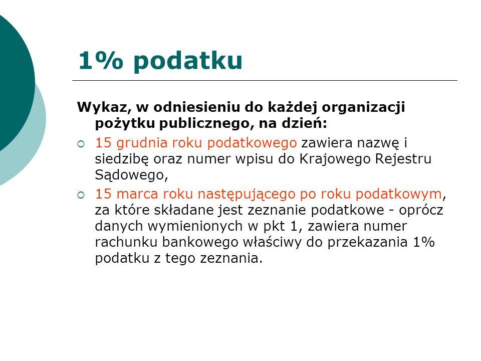 1% podatku Wykaz, w odniesieniu do każdej organizacji pożytku publicznego, na dzień: 15 grudnia roku podatkowego zawiera nazwę i siedzibę oraz numer w