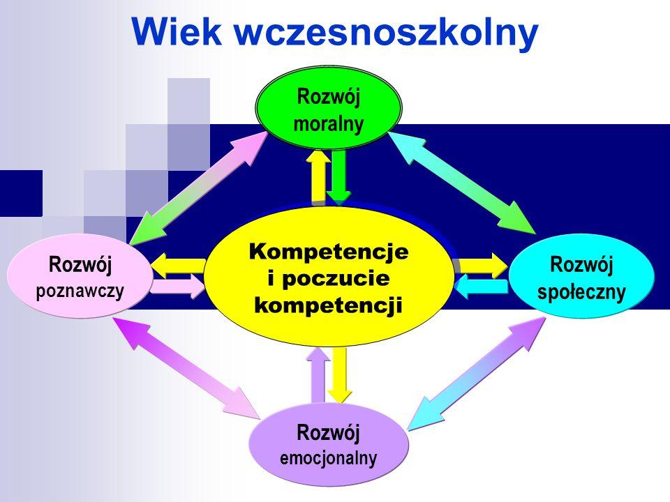 Kompetencje i poczucie kompetencji Rozwój społeczny Rozwój poznawczy Rozwój emocjonalny Rozwój moralny Wiek wczesnoszkolny
